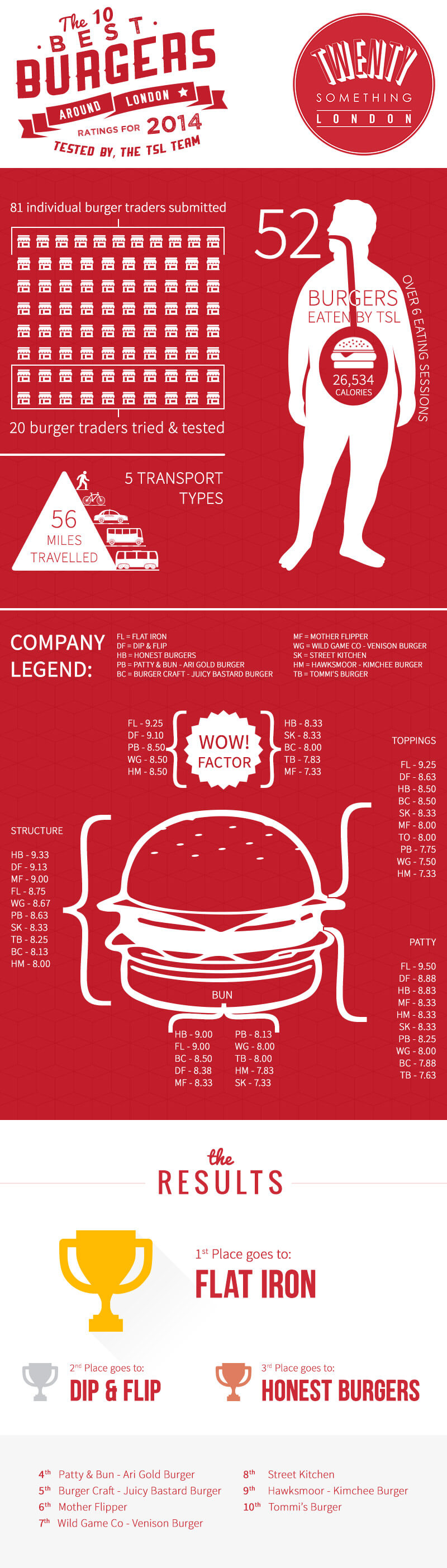 TSL's Infographic for London's Top 10 Burgers